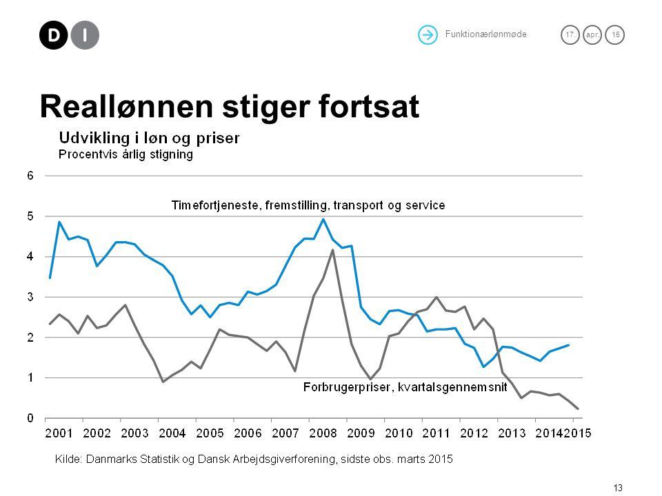 Reallønnen stiger fortsat