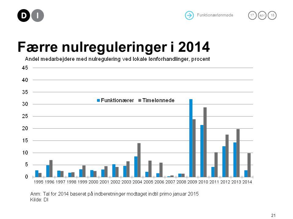 Færre nulreguleringer i 2014