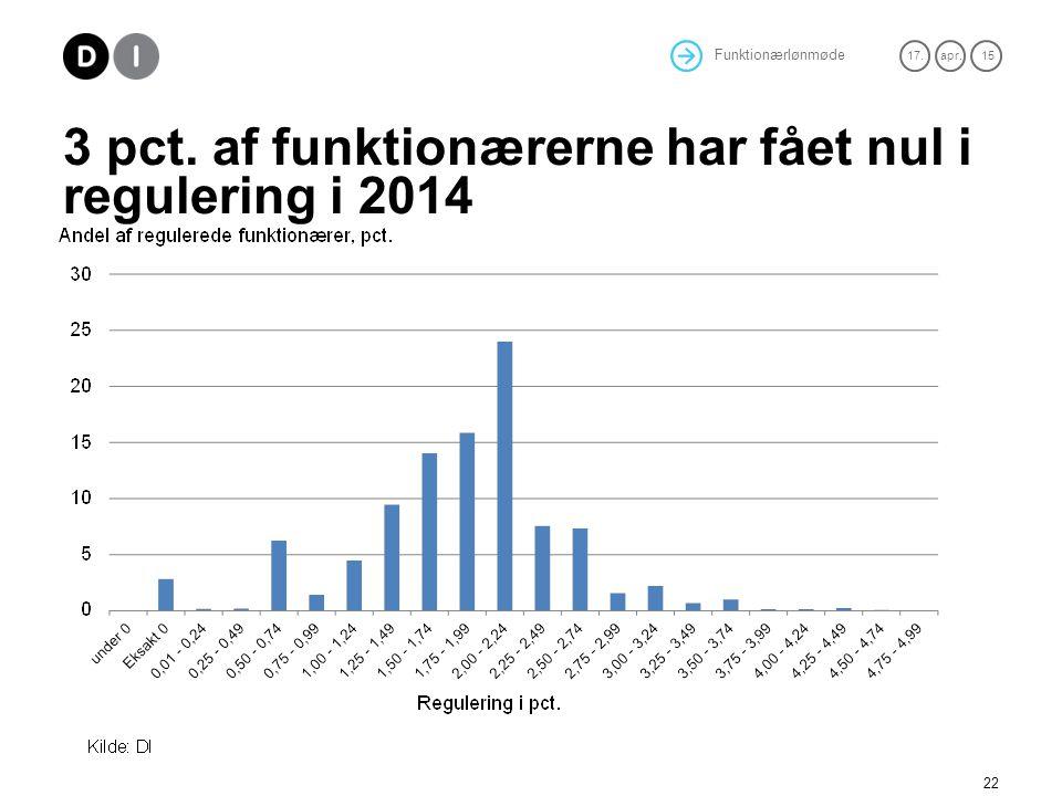 3 pct. af funktionærerne har fået nul i regulering i 2014