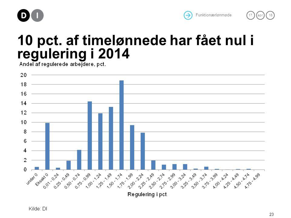 10 pct. af timelønnede har fået nul i regulering i 2014