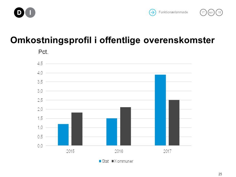 Omkostningsprofil i offentlige overenskomster Pct.