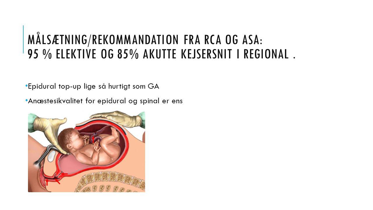 Målsætning/rekommandation fra RCA og ASA: 95 % elektive og 85% akutte kejsersnit i regional .