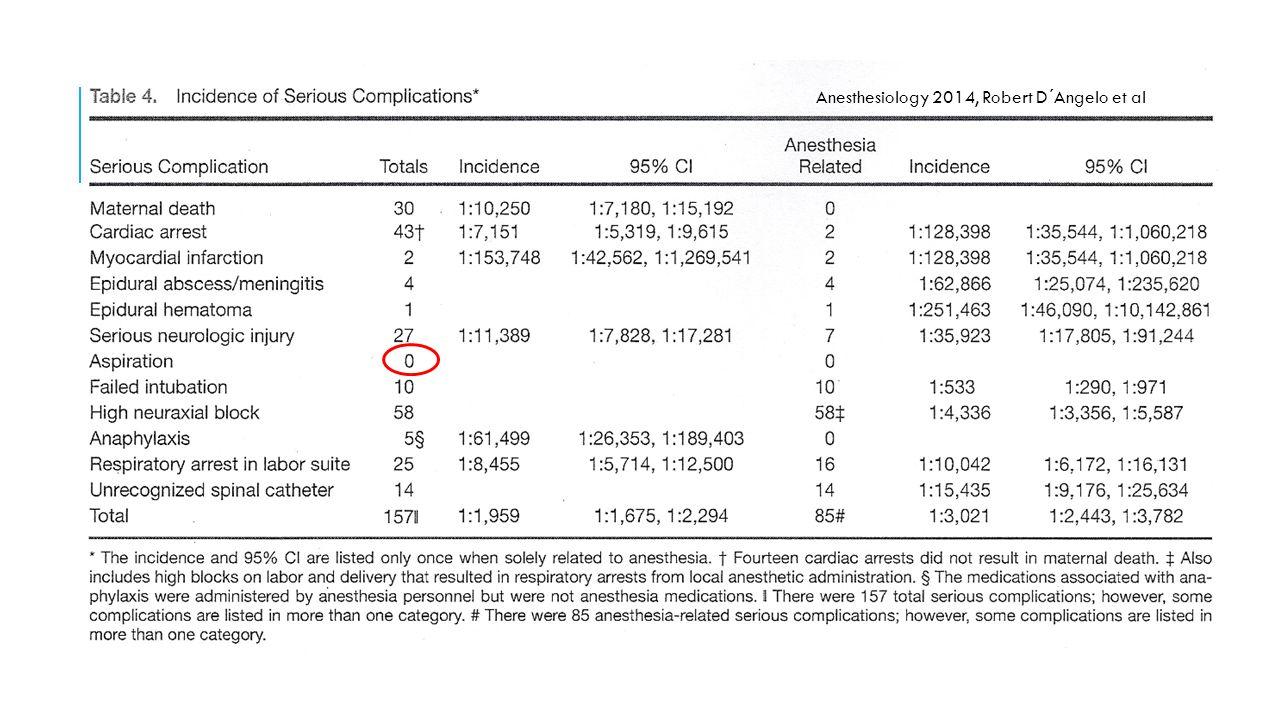 Anesthesiology 2014, Robert D´Angelo et al