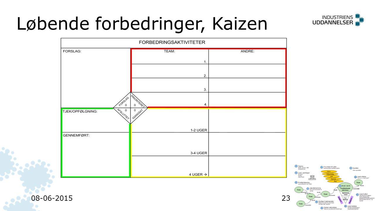 Løbende forbedringer, Kaizen