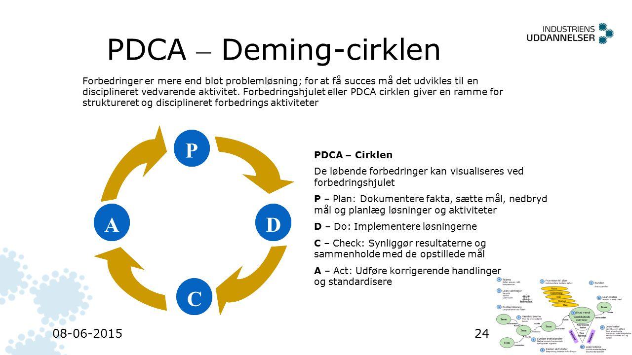 PDCA – Deming-cirklen P A D C 16-04-2017