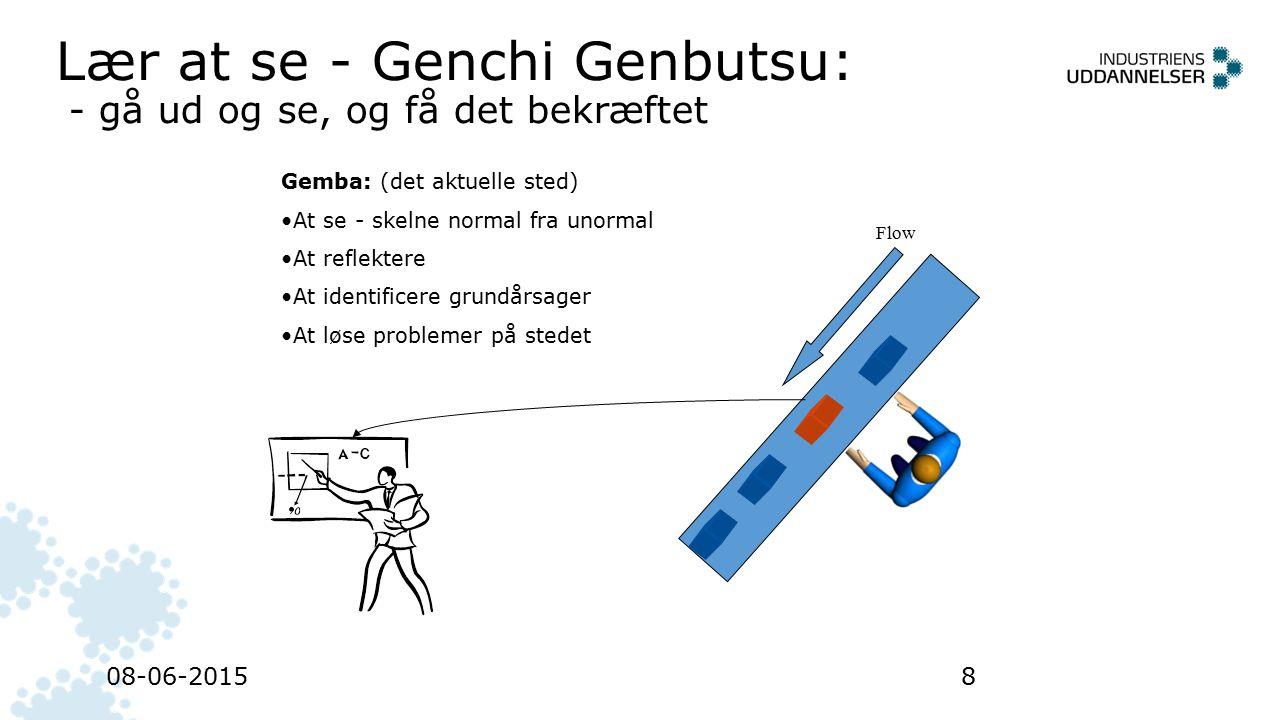 Lær at se - Genchi Genbutsu: - gå ud og se, og få det bekræftet