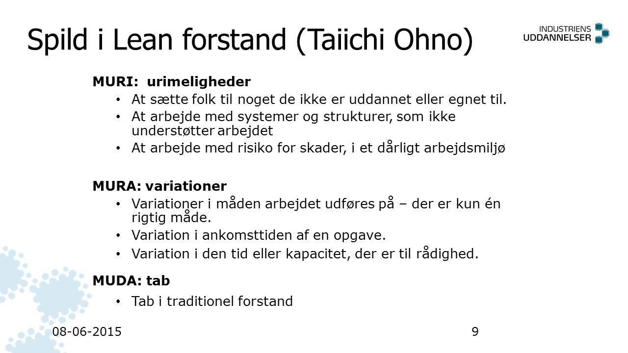 Spild i Lean forstand (Taiichi Ohno)