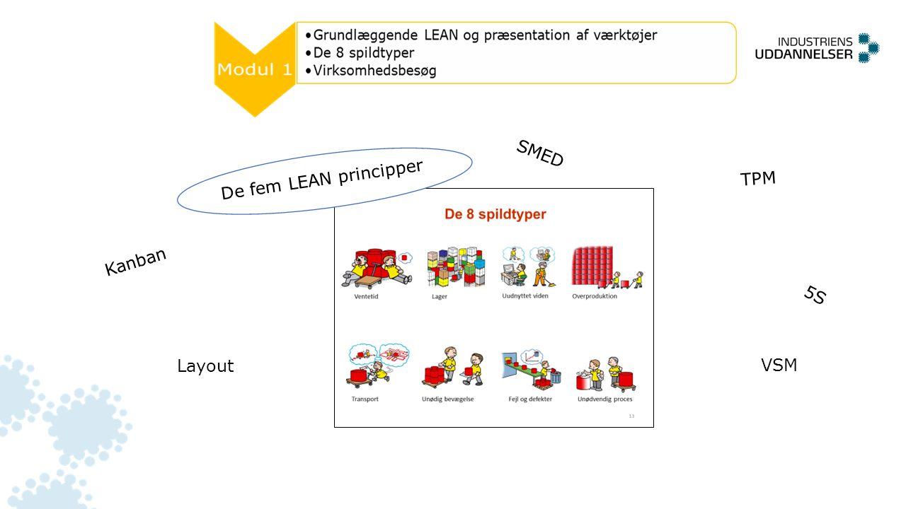 TPM De fem LEAN principper SMED Kanban 5S Layout VSM