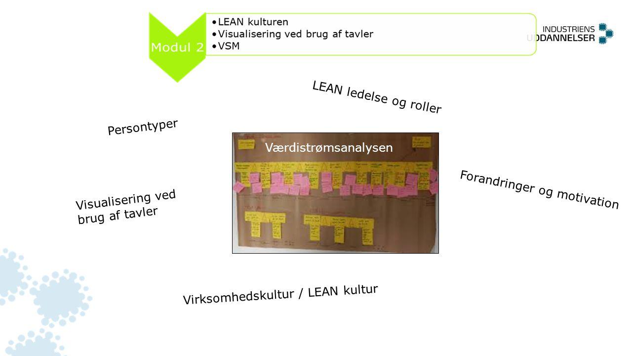 LEAN ledelse og roller Persontyper. Værdistrømsanalysen. Forandringer og motivation. Visualisering ved brug af tavler.