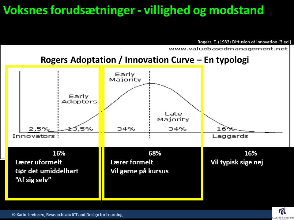 Rogers Adoptation / Innovation Curve – En typologi