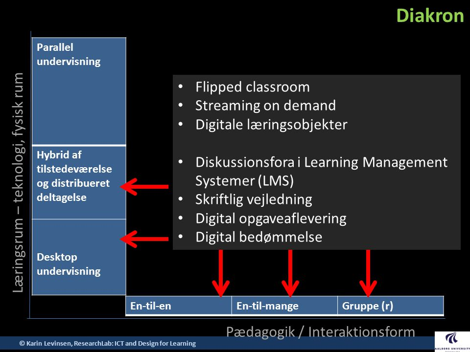 Diakron Flipped classroom Streaming on demand Digitale læringsobjekter