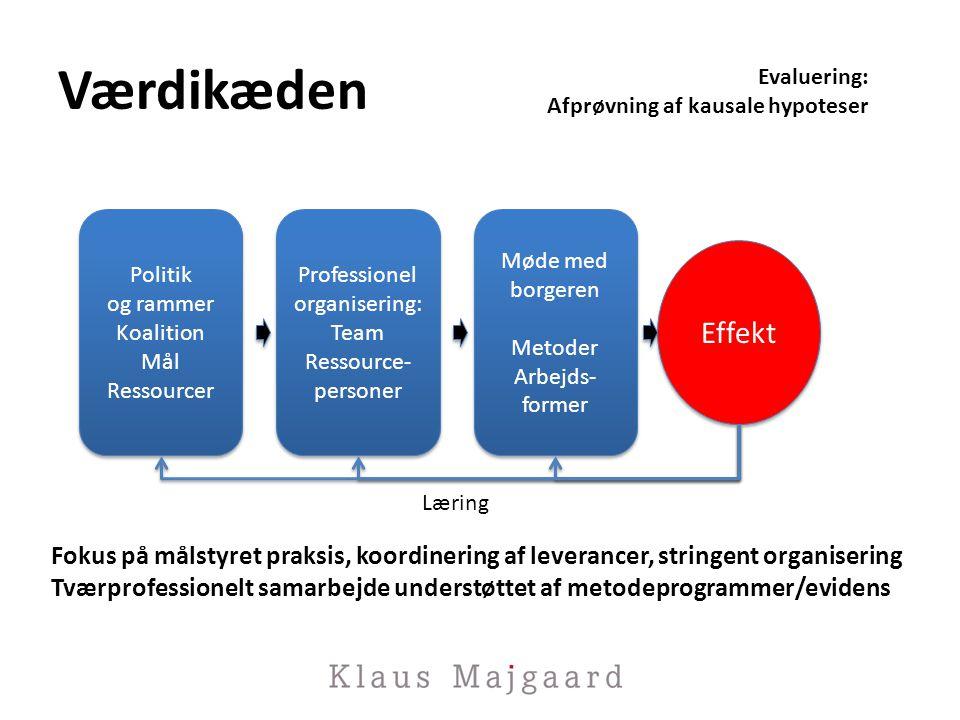 Værdikæden Evaluering: Afprøvning af kausale hypoteser. Politik. og rammer. Koalition. Mål. Ressourcer.