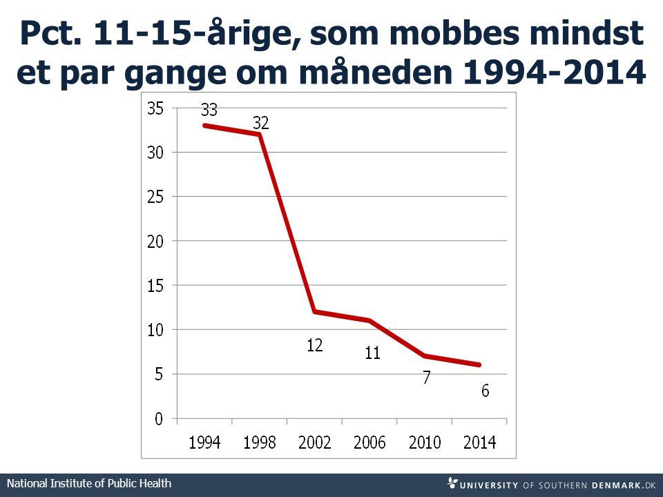 Pct. 11-15-årige, som mobbes mindst et par gange om måneden 1994-2014