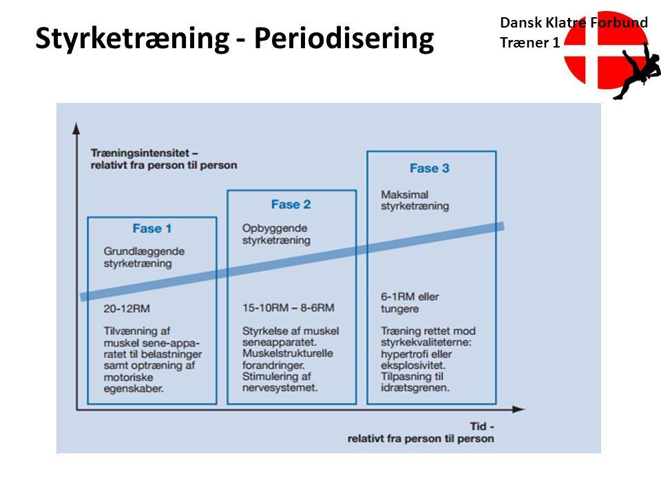 Styrketræning - Periodisering