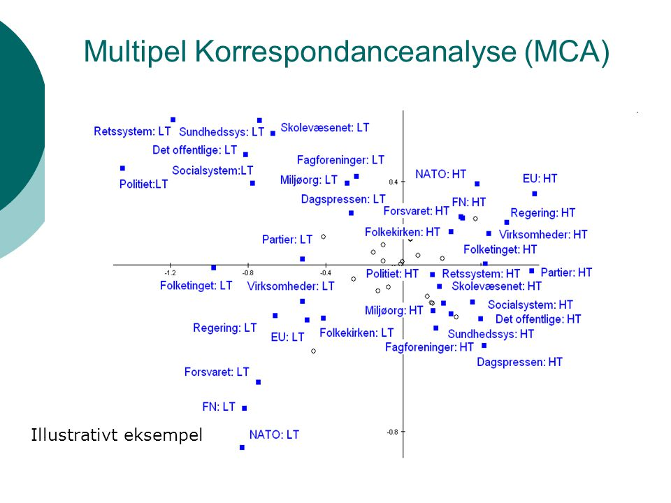 Multipel Korrespondanceanalyse (MCA)