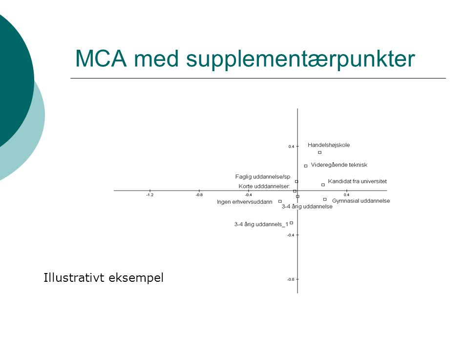 MCA med supplementærpunkter