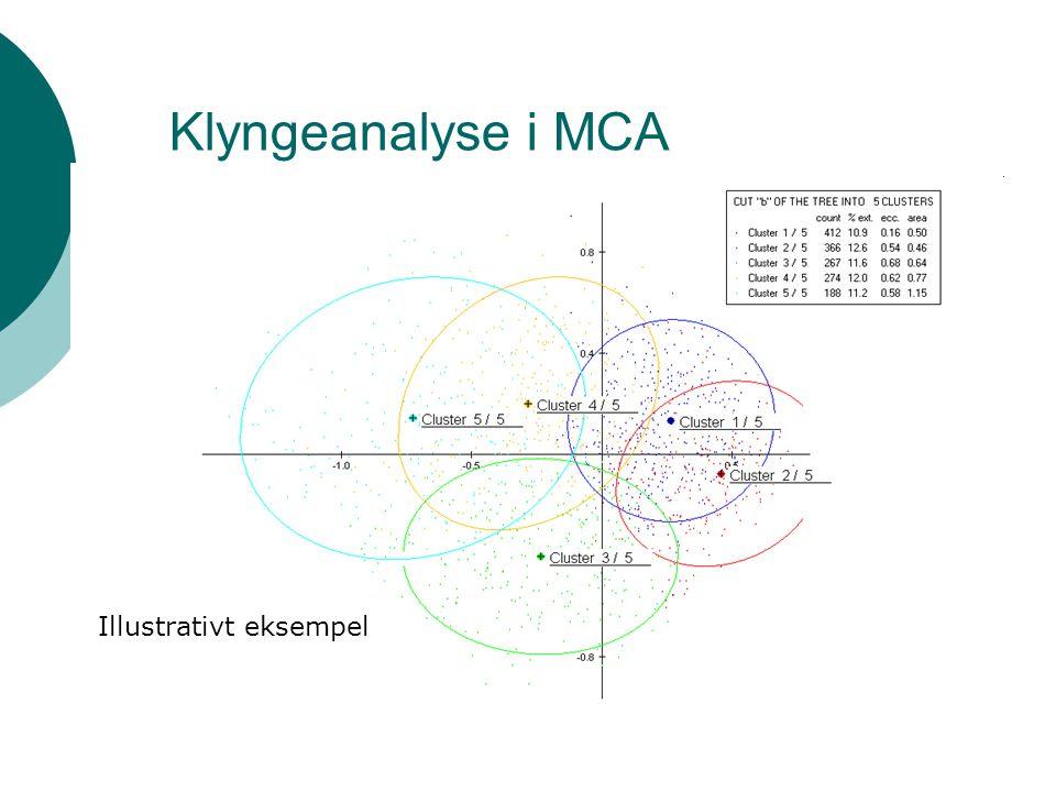 Klyngeanalyse i MCA Illustrativt eksempel