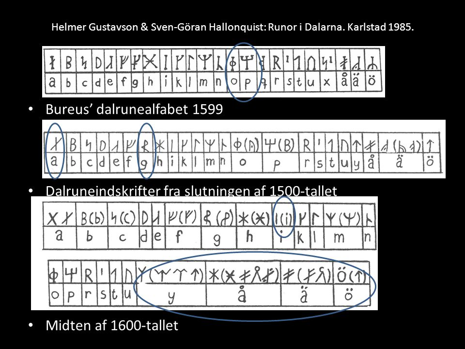 Bureus' dalrunealfabet 1599