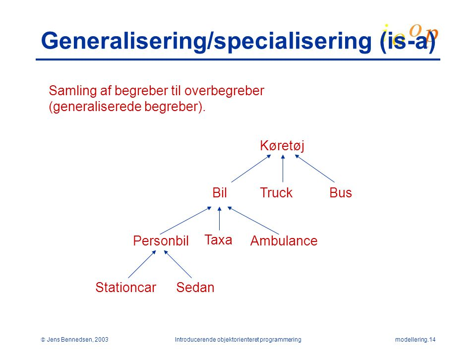 Generalisering/specialisering (is-a)