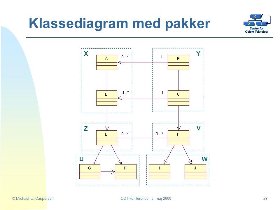 Klassediagram med pakker