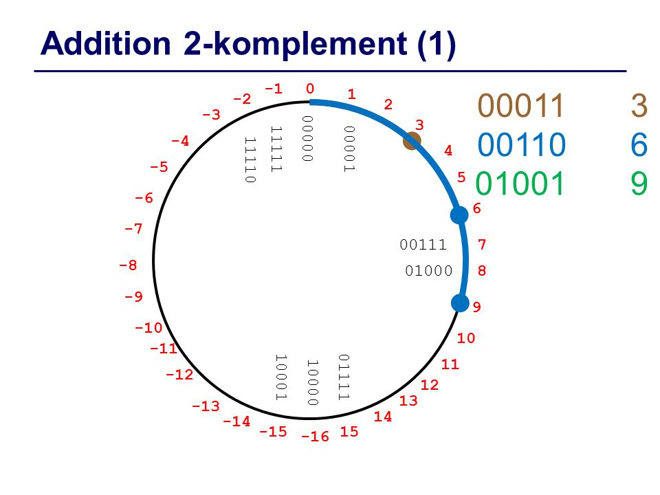 Addition 2-komplement (1)