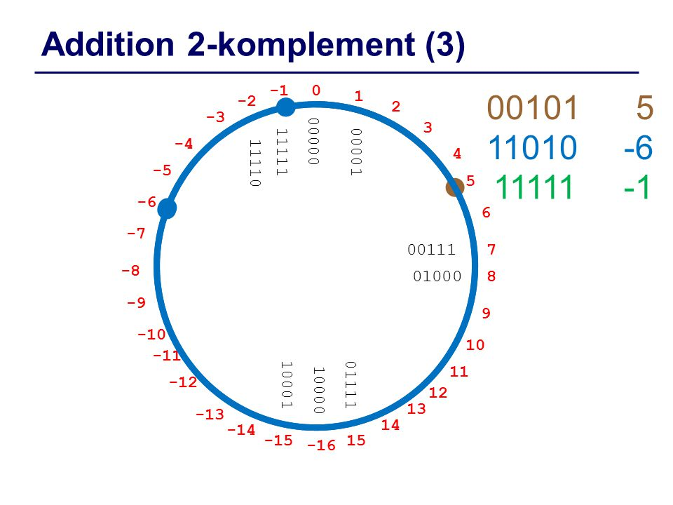 Addition 2-komplement (3)