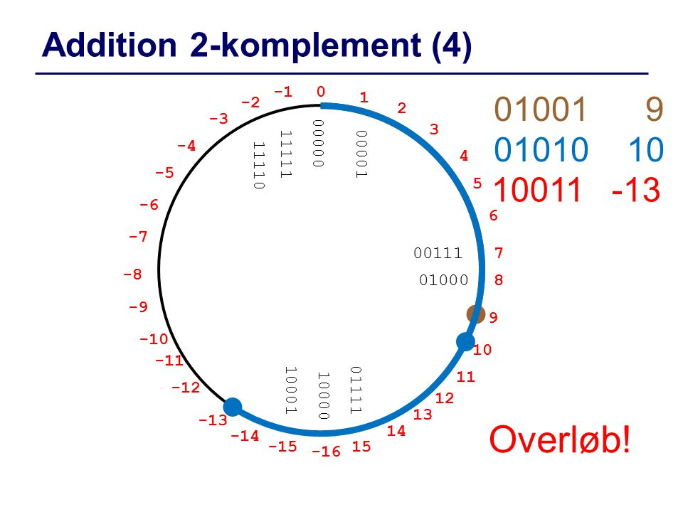 Addition 2-komplement (4)