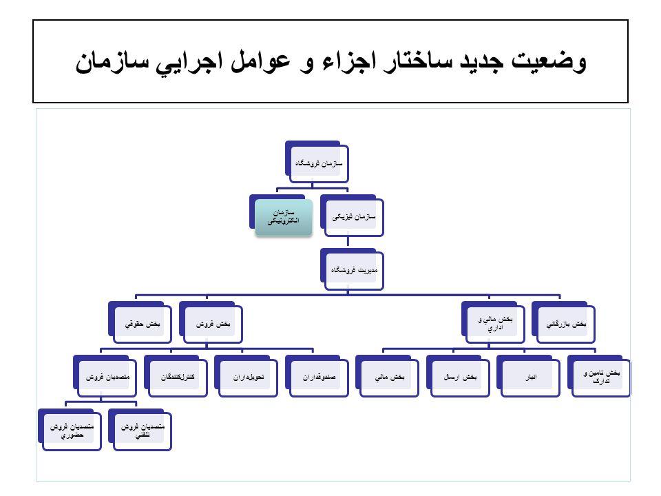 وضعيت جديد ساختار اجزاء و عوامل اجرايي سازمان