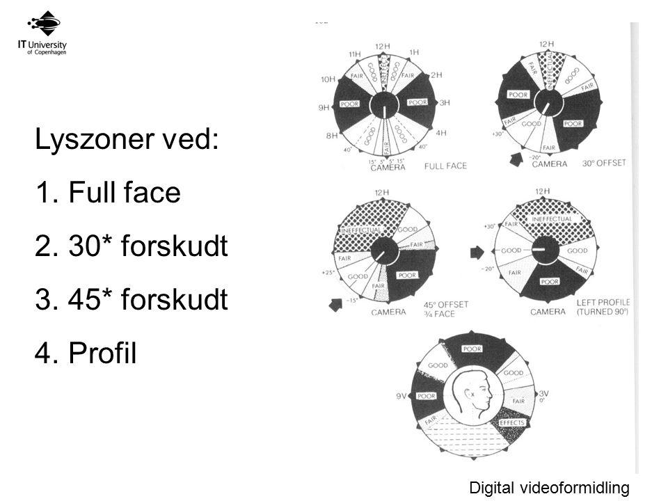 Lyszoner ved: Full face 30* forskudt 45* forskudt Profil