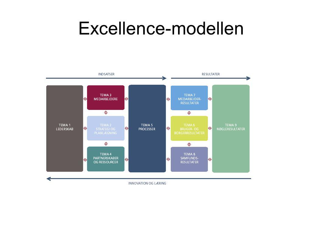 Excellence-modellen