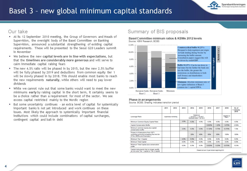 Basel 3 – new global minimum capital standards