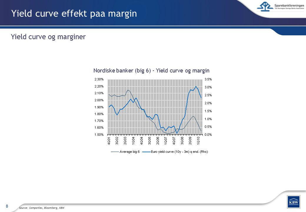 Yield curve effekt paa margin