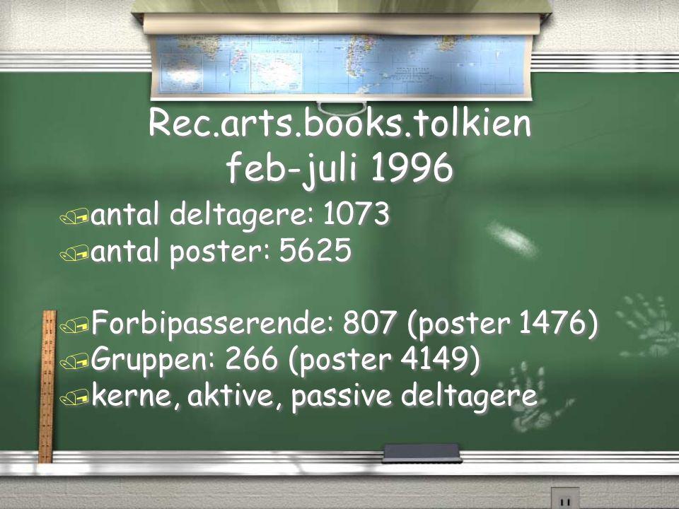 Rec.arts.books.tolkien feb-juli 1996