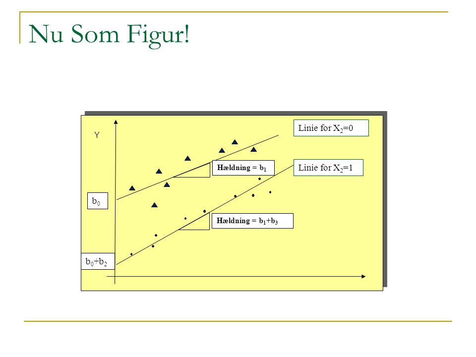 Nu Som Figur! Linie for X2=0 Linie for X2=1 b0 b0+b2 Y Hældning = b1