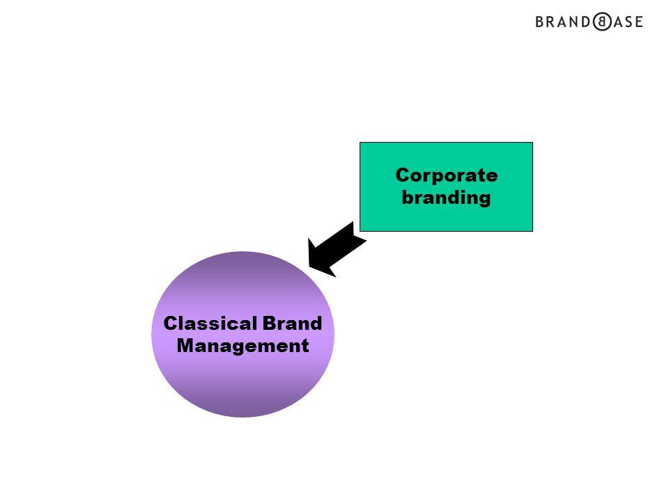 Corporate branding Classical Brand Management Paradigm shift