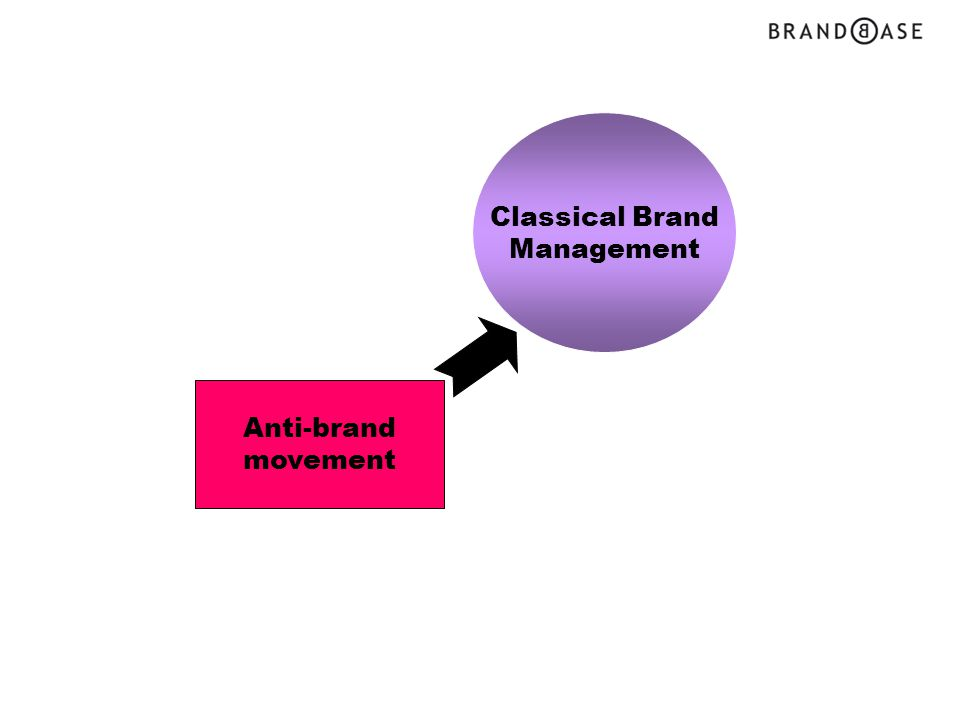 Classical Brand Management Anti-brand movement Paradigm shift