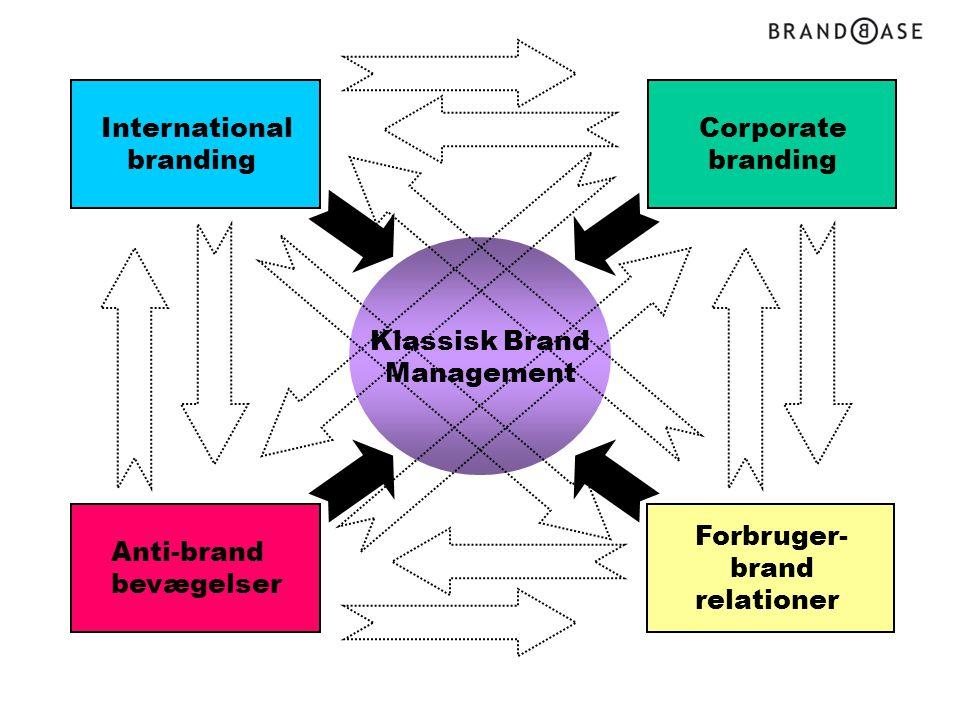 International branding Corporate branding Klassisk Brand Management