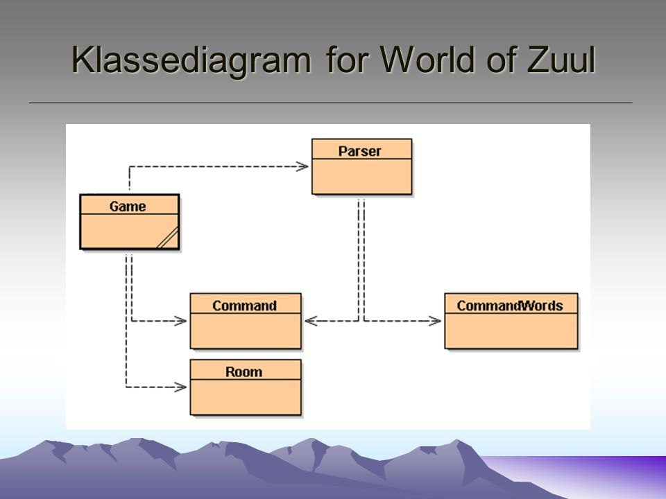 Klassediagram for World of Zuul