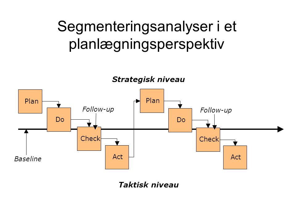 Segmenteringsanalyser i et planlægningsperspektiv