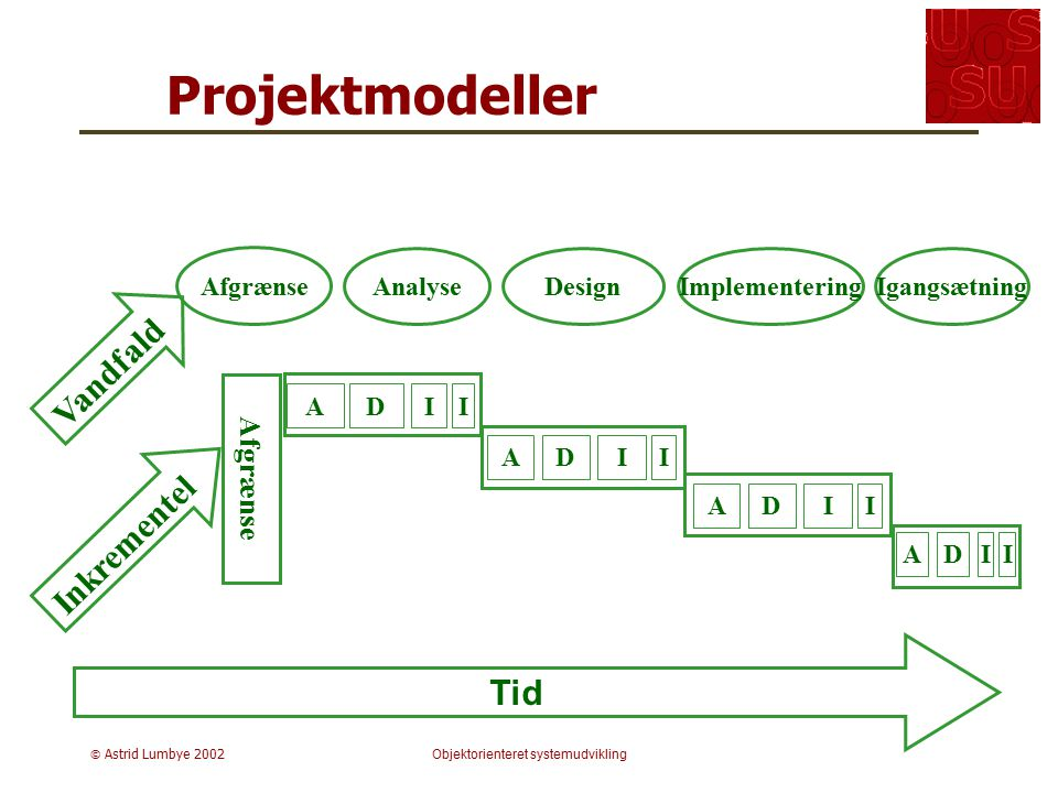 Objektorienteret systemudvikling