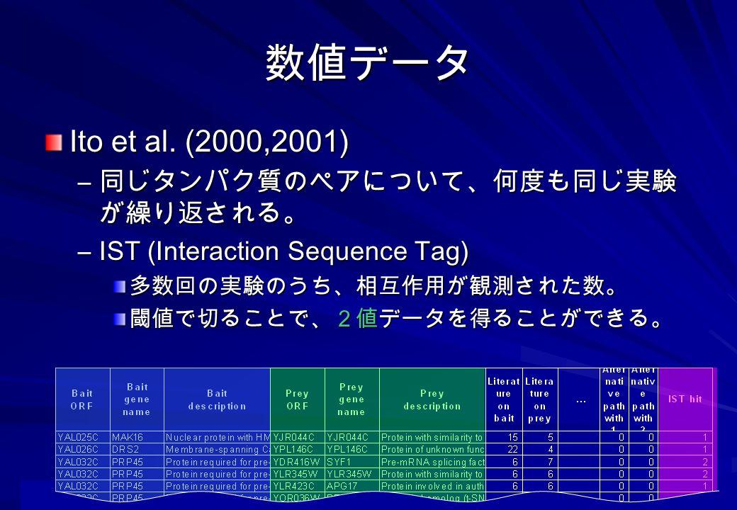 数値データ Ito et al. (2000,2001) 同じタンパク質のペアについて、何度も同じ実験が繰り返される。
