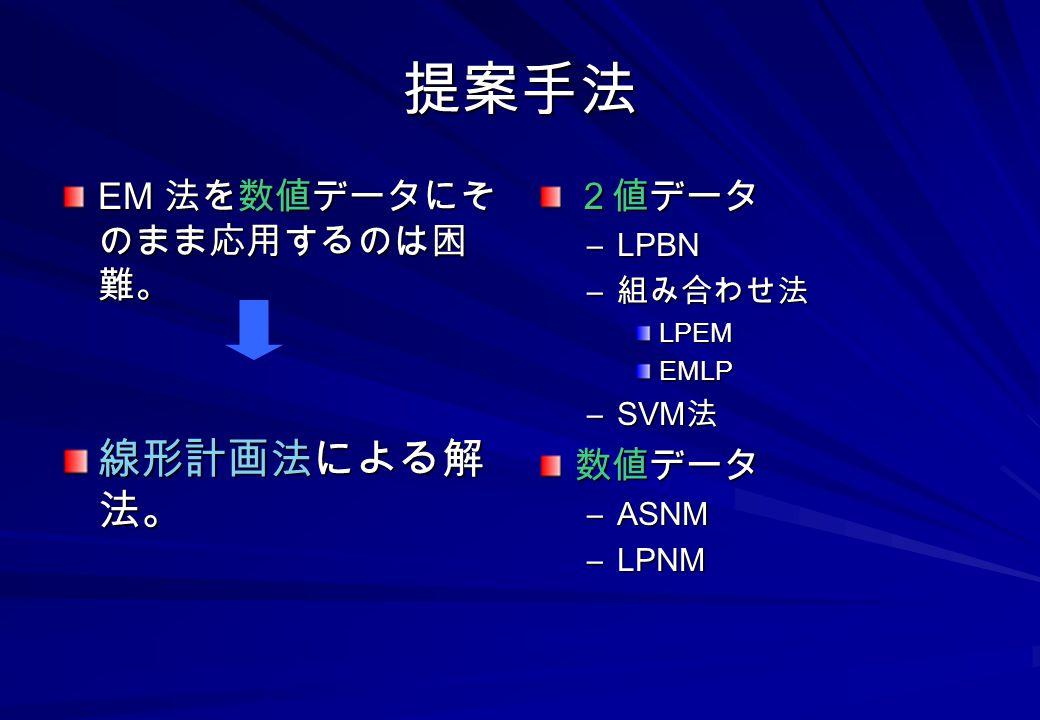 提案手法 線形計画法による解法。 EM 法を数値データにそのまま応用するのは困難。 2値データ 数値データ LPBN 組み合わせ法 SVM法