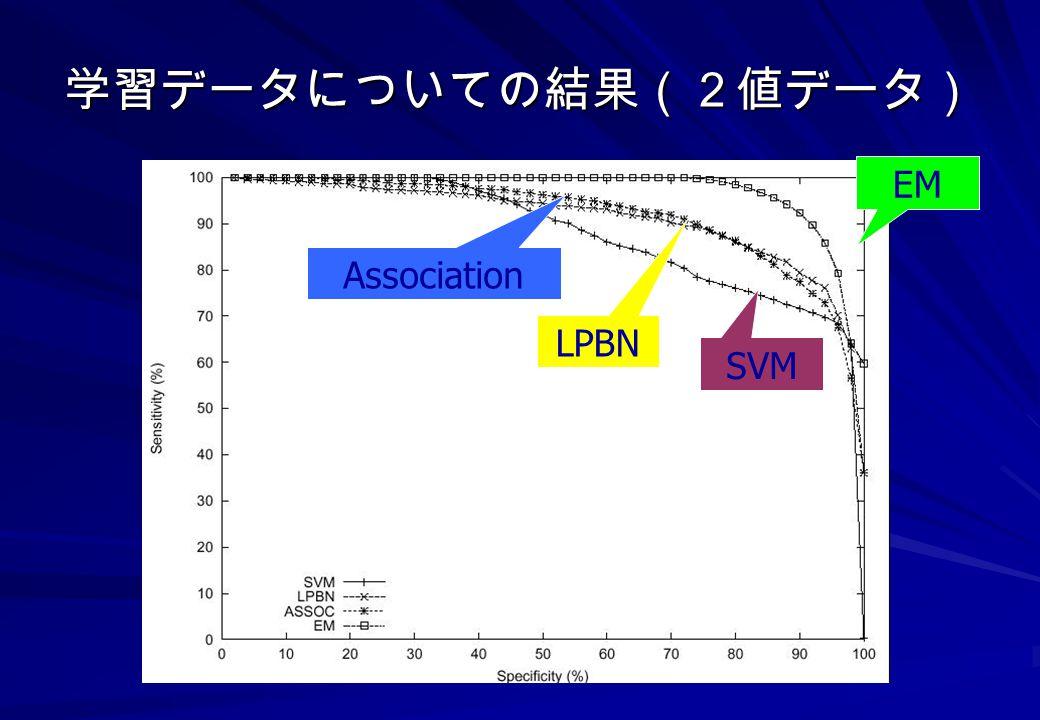 学習データについての結果(2値データ) EM Association LPBN SVM