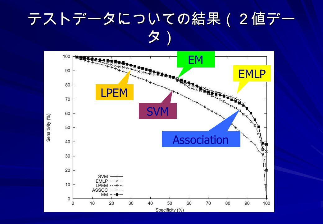 テストデータについての結果(2値データ) EM EMLP LPEM SVM Association