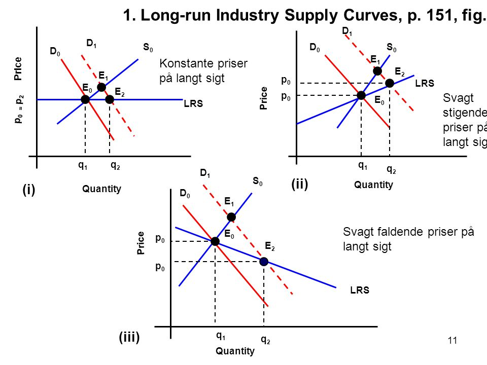 1. Long-run Industry Supply Curves, p. 151, fig. 4