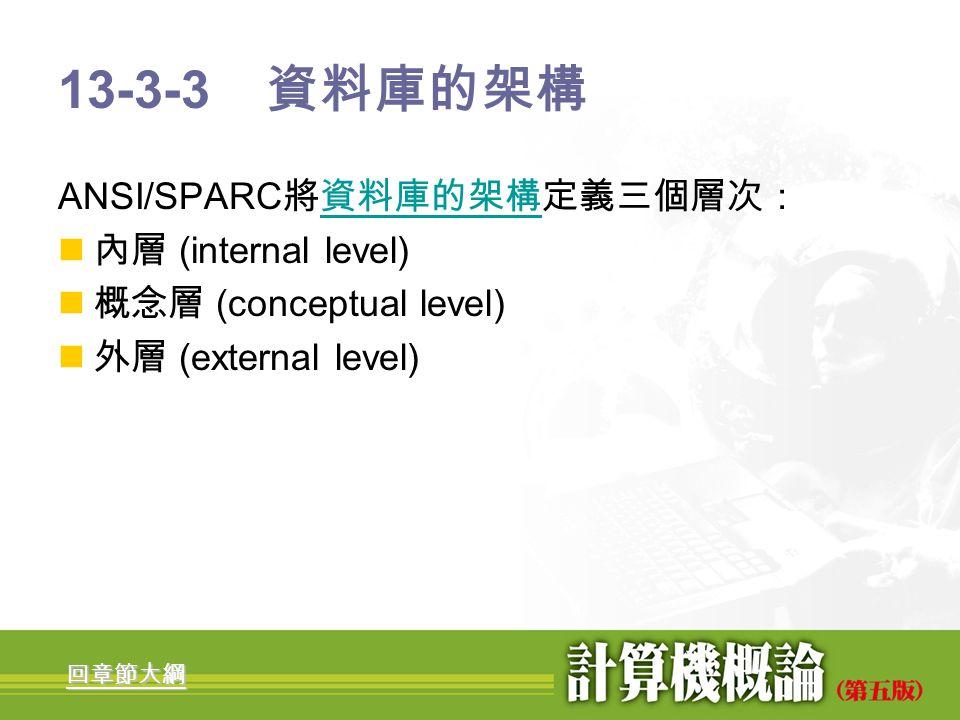 13-3-3 資料庫的架構 ANSI/SPARC將資料庫的架構定義三個層次: 內層 (internal level)
