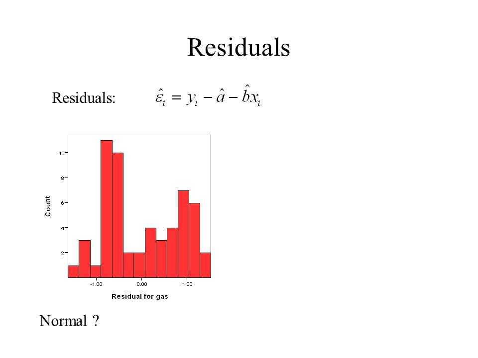Residuals Residuals: Hvordan skal en normalfordeling se ud Normal