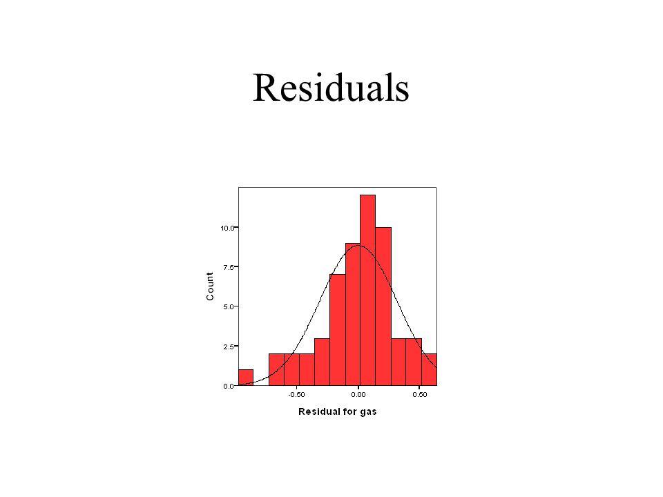 Residuals