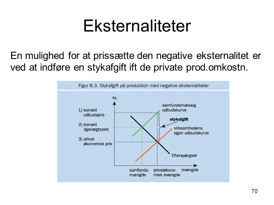 Eksternaliteter En mulighed for at prissætte den negative eksternalitet er ved at indføre en stykafgift ift de private prod.omkostn.