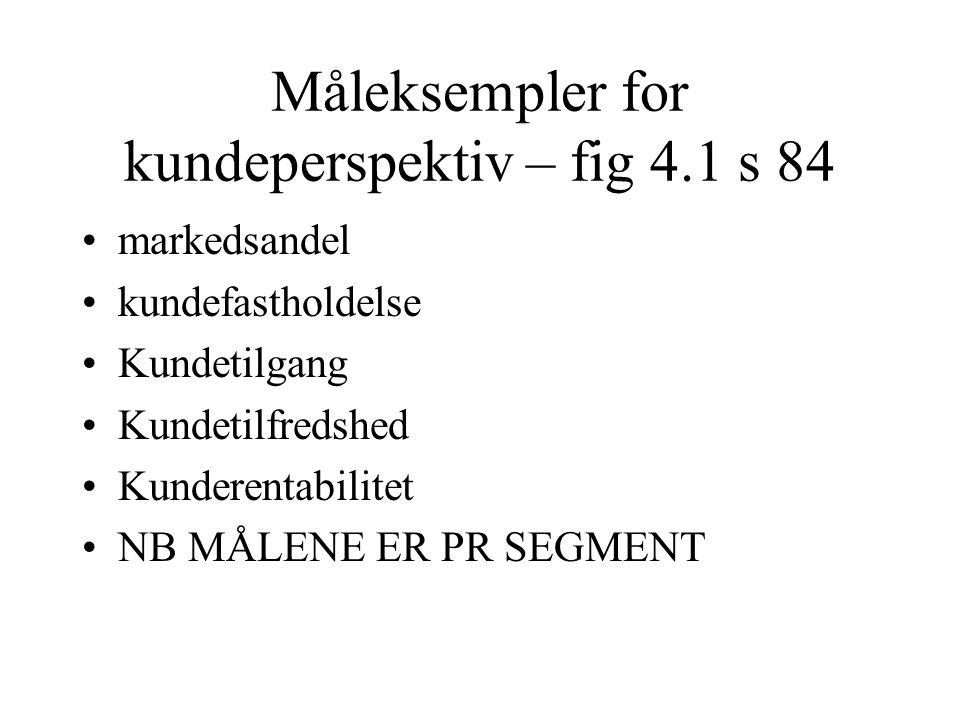 Måleksempler for kundeperspektiv – fig 4.1 s 84